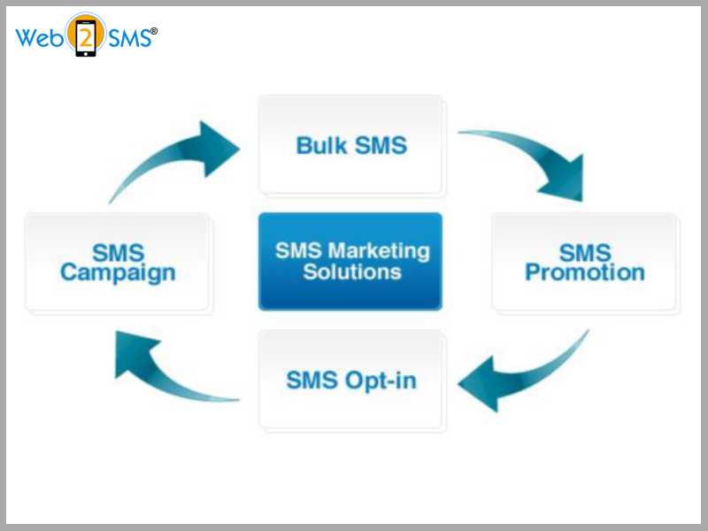 What are the Three Ways of Segmenting Your SMS Subscribers