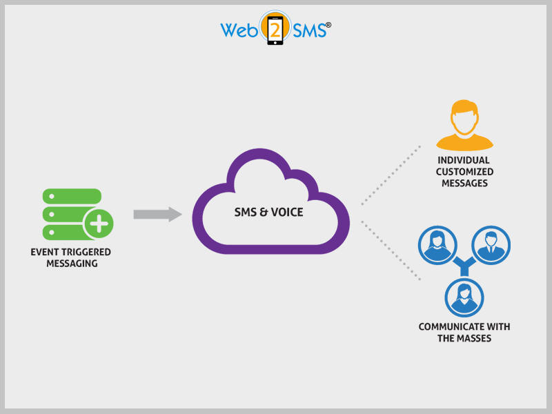 How Voice SMS Service Can Integrate With Integrated Marketing Efforts