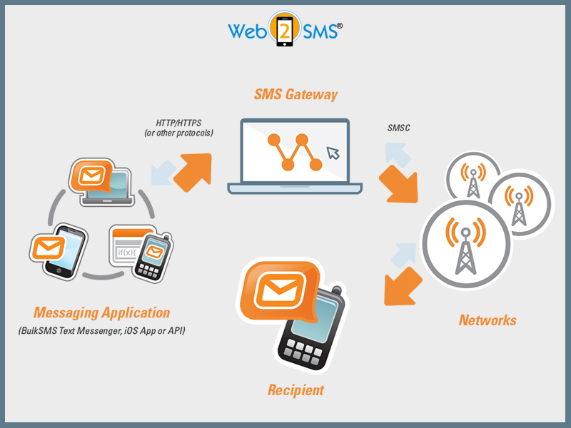 Importance of Bulk SMS for Businesses – Explore It