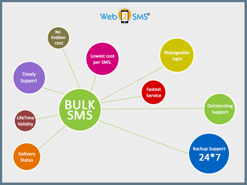 Five Reasons to Use Bulk SMS As a Part of Marketing Campaign