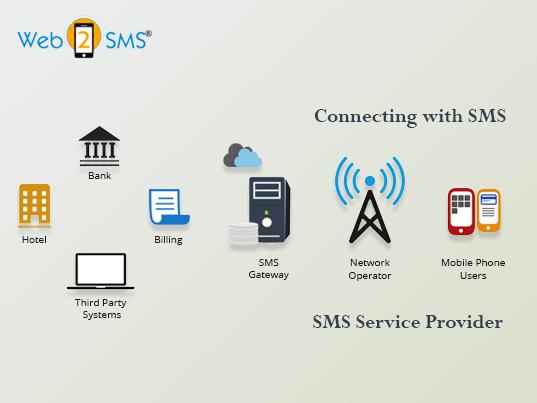 SMS service provider in kolkata